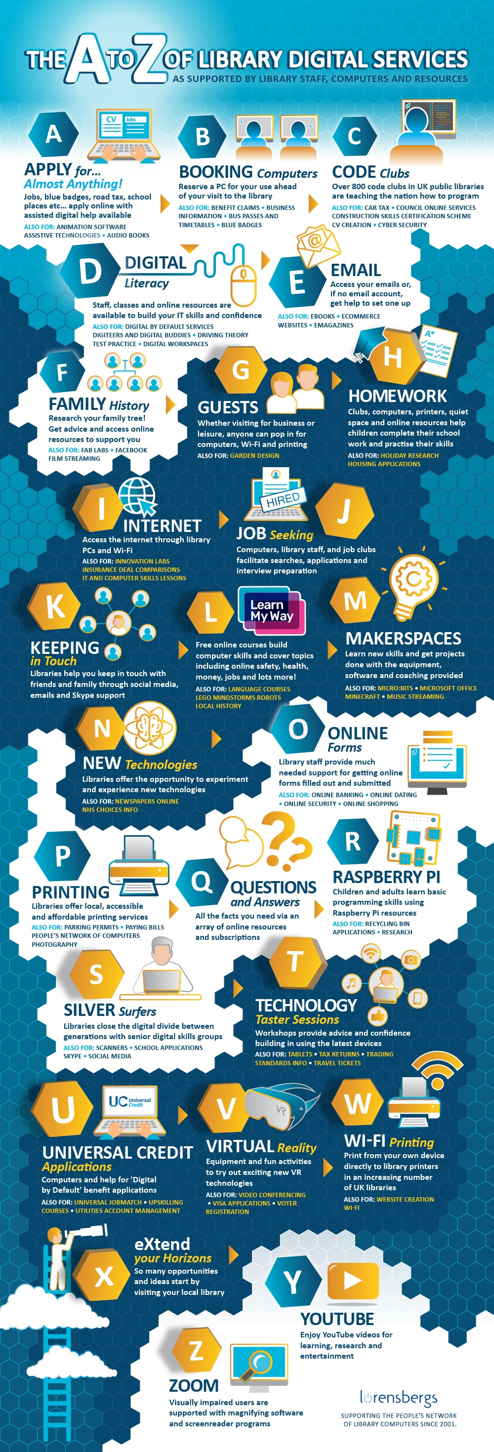A to Z of Library Digital Services Infographic