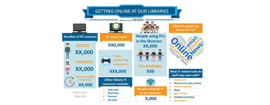 Library infographic for digital service usage from Lorensbergs
